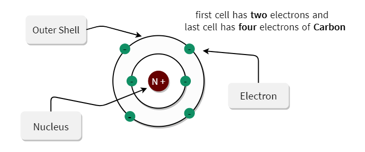 How Many Valence Electrons Does Carbon Have Physicsread