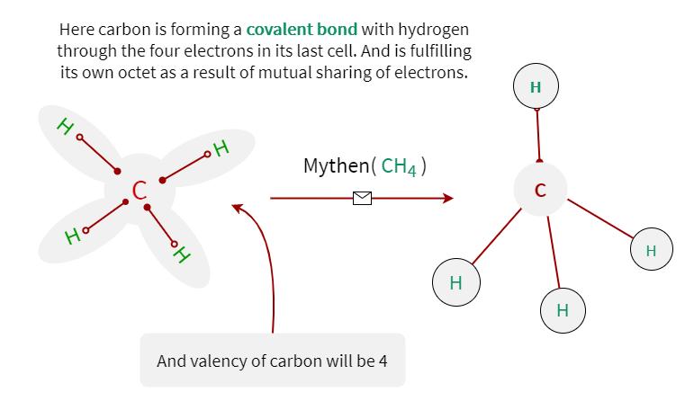 Methane formation is described