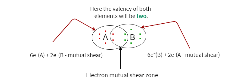 Covalent bond between two elements