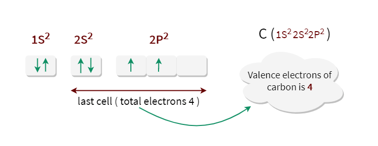 This is the electron configuration of carbon and electron valence of carbon is four.