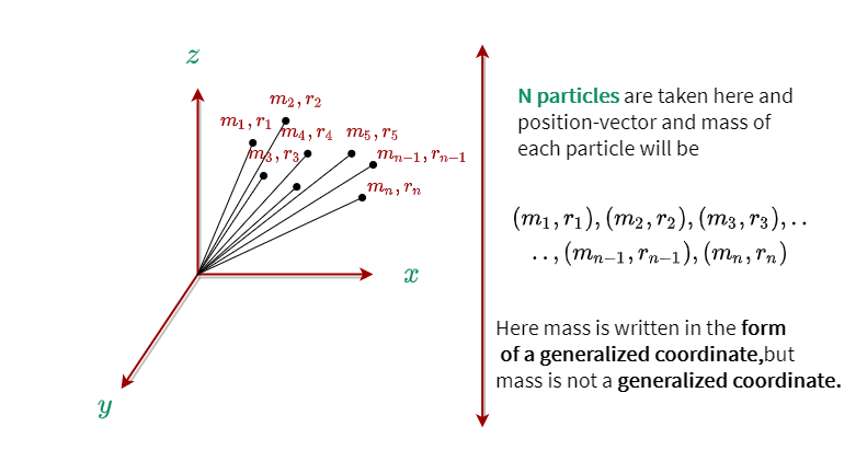 Each particle in the system has a specific position vector and mass.