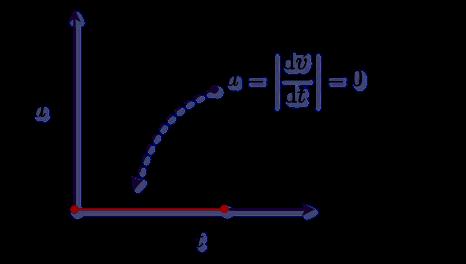Acceleration vs time graph