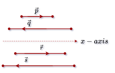 Here each vector is located along the same line