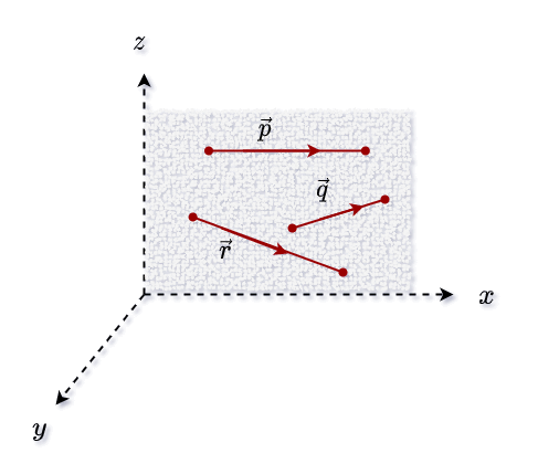 Here each vector is located along the same plane