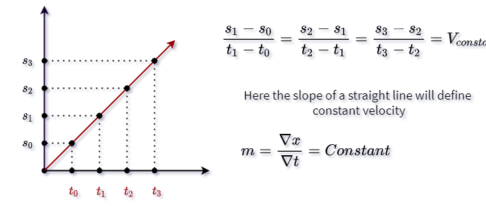 Graphical representation of constant velocity
