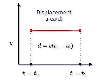 area between constant velocity and time graph