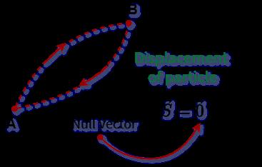 zero vector