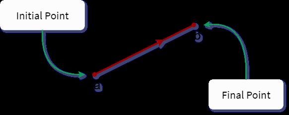 Graphically represent vectors