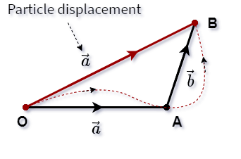 Triangle law with displacement vector