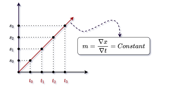 Displacement vs time graph