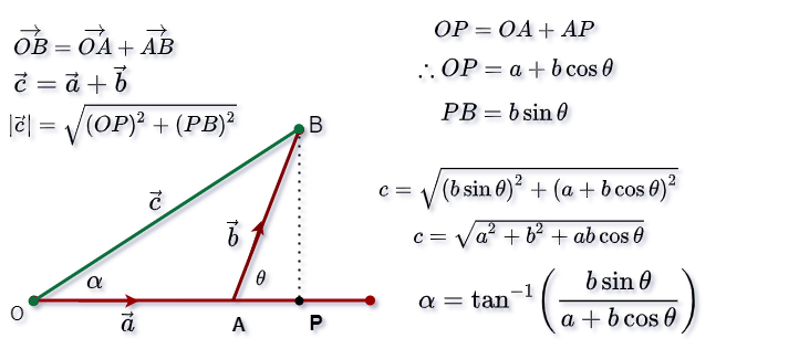 Resultant vector results using triangle formulas