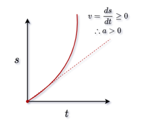 distance-time graph with constant accelaration