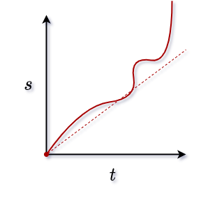 distance-time graph with non constant accelaration