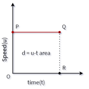 u-t graph with constant velocity