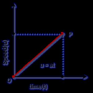 u-t graph with uniform acceleration
