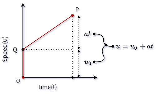 u-t graph with initial speed