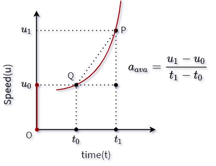 u-t graph with non-uniform acceleration