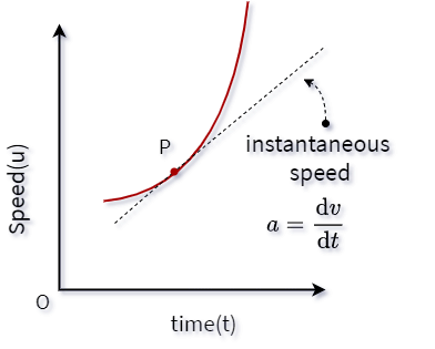 u-t graph with instantaneous acceleration.