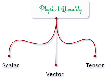 How many types of physical quantity?