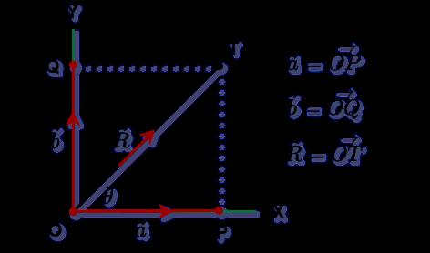 Graphically representative rectangular component