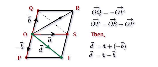 Subtraction between two vectors