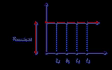 uniform Velocity vs time graph