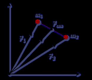 diagram of position vector of COM