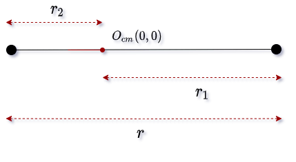 two particles system when position vector is zero