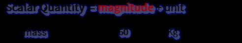stracture of scalar quantity