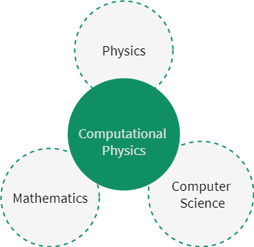 Computational physics is a combination branch of physics, mathematics, and computer science