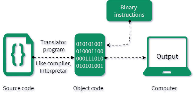 translator programs