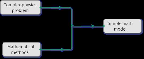 Complex physics problem to simple math model
