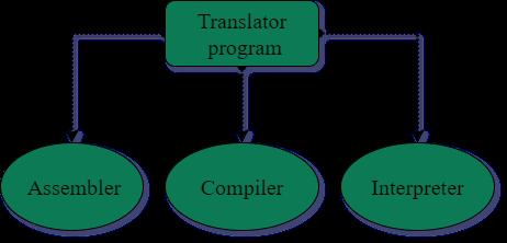 Types of translator program