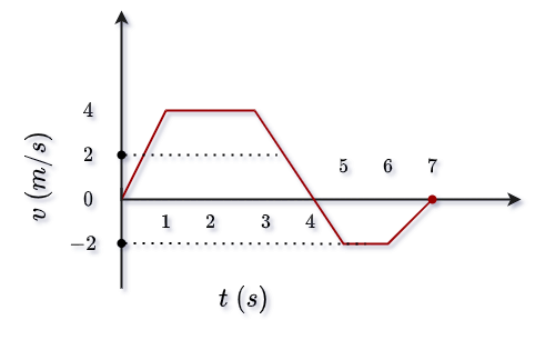 Area of the velocity-time graph represent distance.